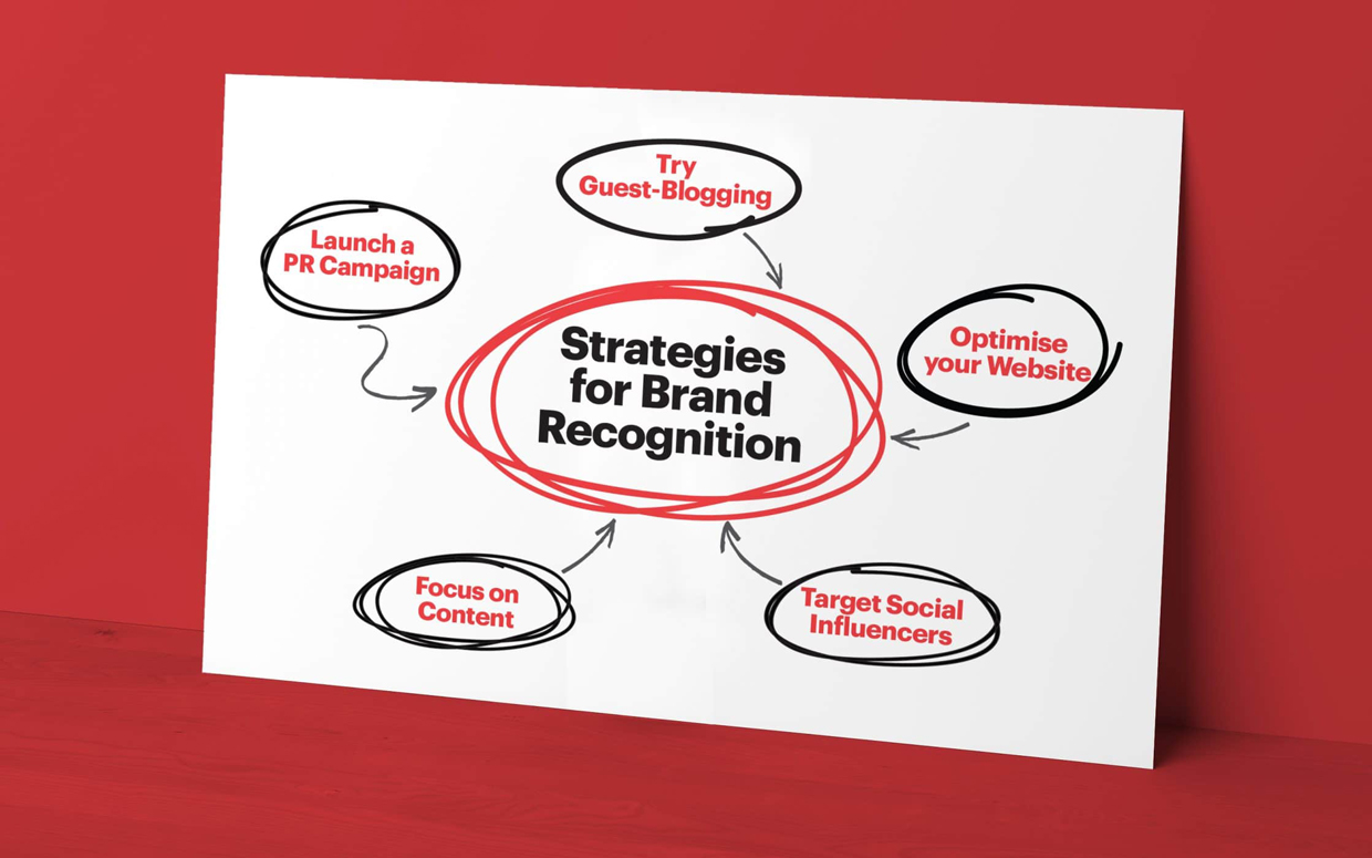 Online Branding Recognition